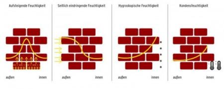 Feuchtigkeitsprofile Außenwand Grafikquelle Umweltbundesamt